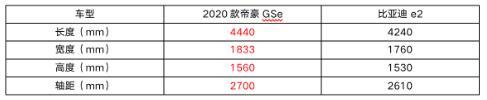 想买比亚迪e2?续航更长配置更多的帝豪GSe不香吗?